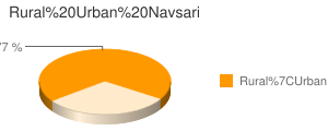 Navsari census population